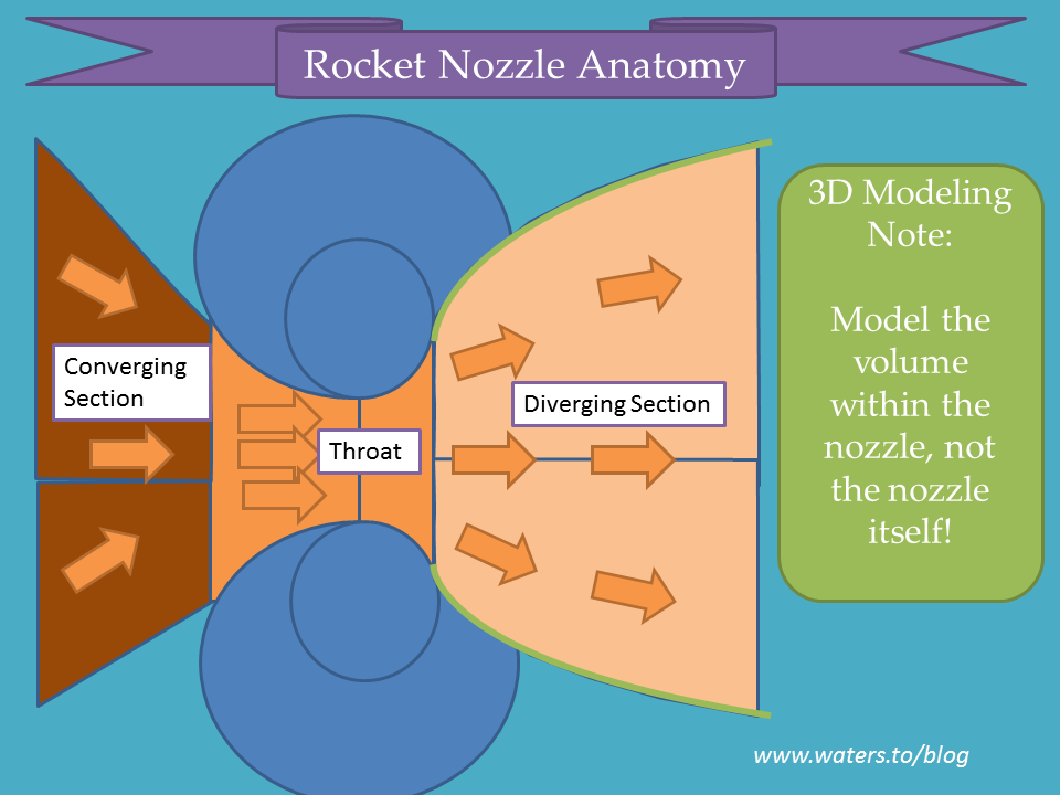 Rocket Nozzle Anatomy