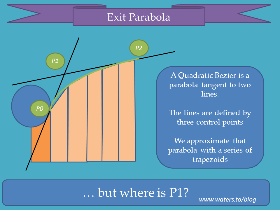 Exit Parabola
