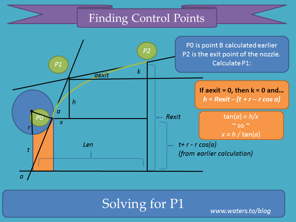 Finding Control Points